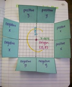 Parts of the coordinate plane foldable - inside