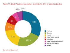 Glastir Advanced expenditure committed in 2013 by scheme objective