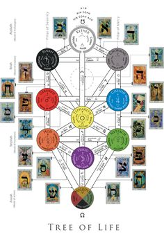 The thoth deck incorporated into the tree of life