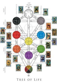 The thoth deck incorporated into the tree of life..Modelo do DNA humano poldado da arvore da vida, onde o ser humano possuia 22 fitas de DNA, com a violação genetica possou a ter apenas 2.