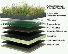 16 Cool Images of Green Roof Design Details. Green Roof Detail Drawing Green Roof Construction Green Roof Construction Details Green Roof Layers Detail Green Roof Section Detail Earthship, Green Architecture, Landscape Architecture, Sustainable Architecture, Pavilion Architecture, Classical Architecture, Residential Architecture, Contemporary Architecture, Architecture Design