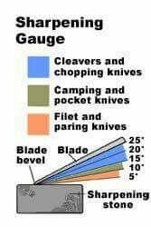 Sharpening gauge