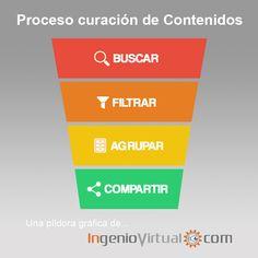 ingeniovirtual.com - El proceso básico de la curación de #contenidos sobre temas relacionados con tu #marca, #empresa o #actividad.