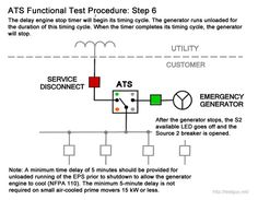 typical one line diagram for eps with standby generator and transfe rh pinterest com