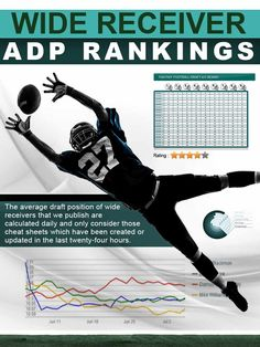 The average draft position (ADP) of wide receivers for the 2020 NFL fantasy football season. Fantasy Football Cheat Sheet, Fantasy Football Advice, Fantasy Football Players, Fantasy Football Rankings, Football Love, Football Season, Football Positions, Philadelphia Eagles Super Bowl, Wide Receiver
