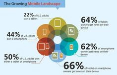 The Growing Mobile Landscape