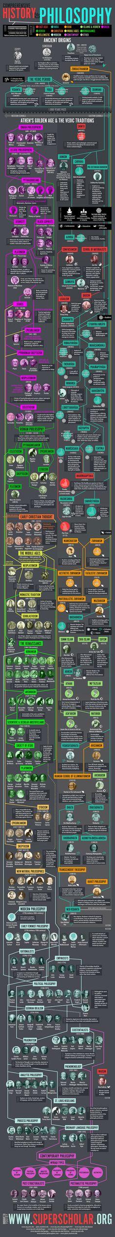 History of Philosophy Infographic #philosopher