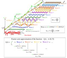 Fourier Decomposition - graphical