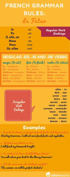 French Grammar Rules: Conjugating Verbs in \
