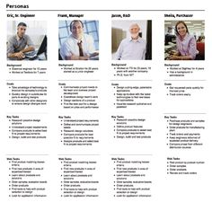 Personas created using qualitative data collected over the course of several research projects