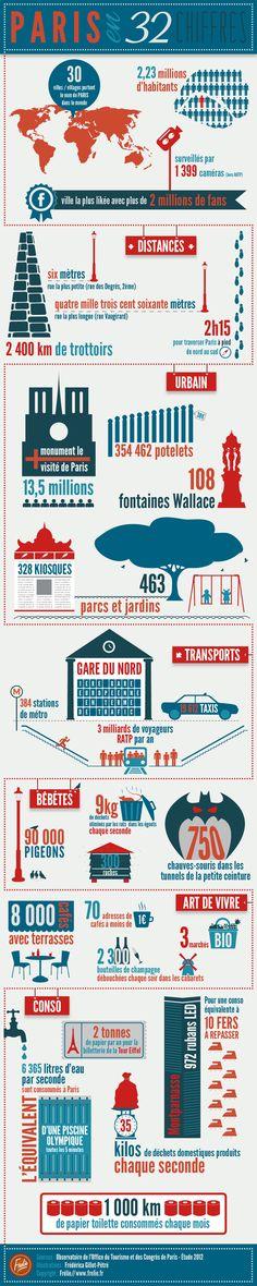 Paris en 32 chiffres | Glamour