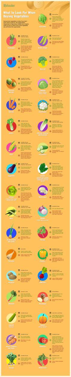 Consigli per Comprare Verdura Fresca