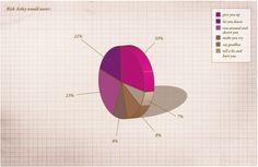 Rickrolling pie chart