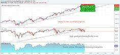 SP500 Short Trade Junk Bonds, Investing, Blog, Blogging