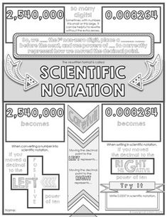 Scientific Notation Doodle Notes by Math Giraffe Teaching Schools, Teaching Math, Teaching Ideas, Scientific Notation, School Notes, School Stuff, Math Anchor Charts, Math Notes, Math Manipulatives