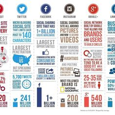 The Social Media #infographic for all #independentartist in the world 🌎