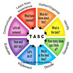 Tasc Wheel: gifted and talented children. Provide structure to open tasks and develop higher order thinking skills. Social Thinking, Thinking Skills, Critical Thinking, Global Thinking, Creative Thinking, Visible Thinking, Higher Order Thinking, Teaching Strategies, Teaching Math