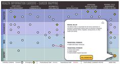 AWESOME interactive health information careers map tool. Click on what you're doing and it'll show you where you can go with it as your career progresses.