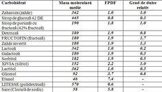 Dulcea matematica a inghetatei | Revista specialistilor din industriile de carne si lapte