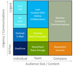 Office 365 usage matrix (cf. Best practices for breaking down organizational barriers using Yammer - SPC264  http://channel9.msdn.com/Events/SharePoint-Conference/2014/SPC264