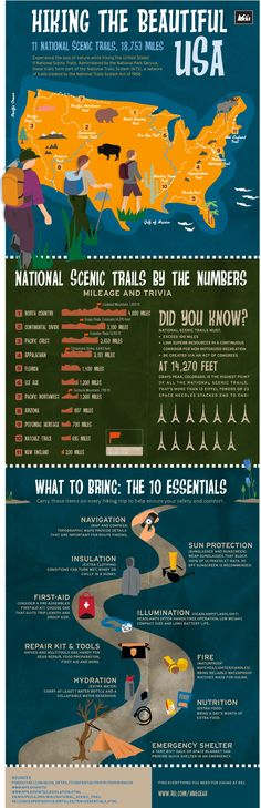 Plan a fun and safe hiking trip with a little help from this REI infographic. Our illustrated map gives you a bird's-eye view of the United States' 11 National Scenic Trails which measure more than 18,753 miles combined. You'll also find tips on what to bring and trail trivia. Outfit yourself with hiking gear from REI before you hit the trail.
