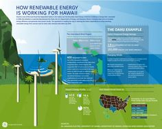 Click for an in-depth look the renewable energies that power Hawaii. #infographic