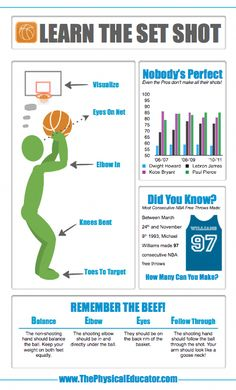 Learn The Set Shot. Here's an infographic to help your students learn one of the most fundamental skills in Find more infographics at www.thephysicaled… Get the best tips on how to increase your vertical jump here: Source by justblockit Basketball Tricks, Basketball Practice, Basketball Is Life, Basketball Workouts, Basketball Skills, Basketball Coach, Basketball Shooting Tips, Basketball Hoop, Kids Basketball Games