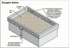 SCUPPER : an opening in a wall or parapet for the drainage of rainwater from a roof