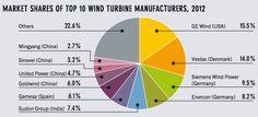 18 Fun Renewable Energy Charts From NREL Director Dan Arvizu & Ren21′s Renewables 2013 Global Status Report
