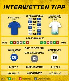 #Bundesliga: Schalke 04 – Borussia M'gladbach Manchester City, Fc Chelsea, Tottenham Hotspur, Premier League, Info Graphics, Tips