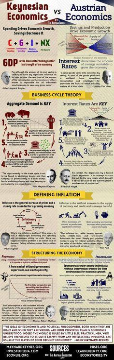 21 best Economics images on Pinterest Economics lessons, Teaching