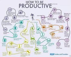 How To Be Productive~