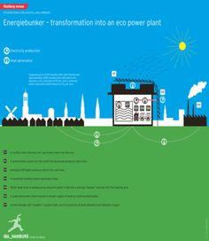 IBA Hamburg – Energiebunker