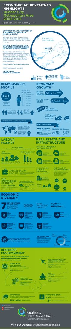 Economic Highlights - Quebec City Metropolitan Area, 2002-2012. #economy #employment #demography #infrastructures #investments #business #growth
