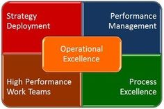 Operational excellence - guide