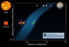Cours de SVT - La vie sur d'autres planètes ? - Maxicours.com