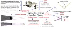Mapa_Mental_-_Optica_Geometrica_e_Espelhos_Planos