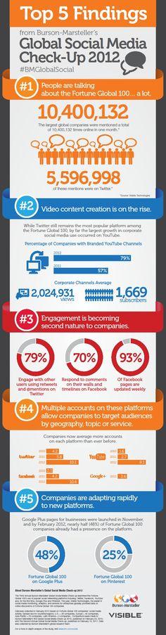[infographic] social media gedrag Fortune Global 100 bedrijven