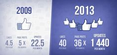 social media stats for 2013 you didnt know E-mail Marketing, Facebook Marketing, Online Marketing, Social Media Marketing, Digital Marketing, Facebook News, About Facebook, Facebook Likes, Social Media Statistics