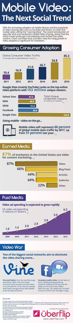 "Mobile video is  the next social trend, according to Uberflip.  ""With the increasing adoption of mobile devices and the popularity of video-sharing sites such as YouTube and Vimeo, it's clear that mobile video will be the 'next big thing,'"" an Uberflip infographic said. Add newcomers like Facebook's mobile video sharing and Twitter-based app Vine (pictured), and social media becomes the ultimate film festival."