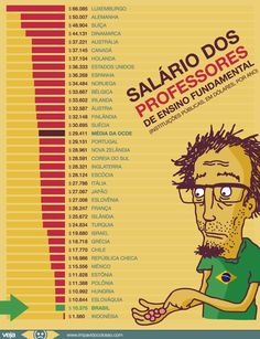 .: Salário dos professores brasileiros: Pátria Educad...