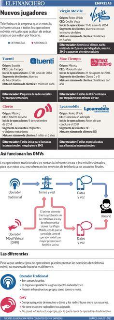 Las nuevas telefónicas que llegaron este año a México van en busca de 17 millones de clientes. 28/08/2014