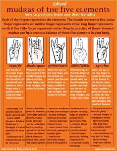 The five elements of the body: water, earth, ether, air, and fire and Yoga mudra have a close relationship. Did you know that each of the fingers represent the elements? Regular practice of these mudras can help create a balance between these five elements in the body. Here are the mudras that represent the five elements of the body and the individual benefits they possesses. read more at http://blog.omved.com/Yoga/post/Hand-mudras-of-the-five-elements.aspx