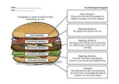 The Delicious Burger Paragraph! Paragraph Writing, Narrative Writing, Opinion Writing, Persuasive Writing, Academic Writing, Writing Rubrics, Hamburger Paragraph, English To Urdu Dictionary, English Teaching Materials