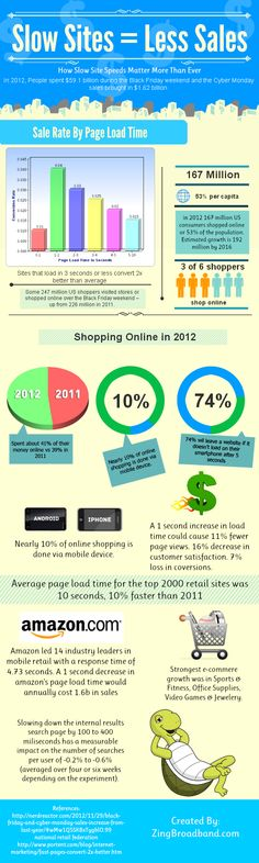 An important infographic for e-tailers and e-commerce web site designers.  Speed matters!