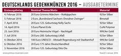 Deutschlands Gedenkmünzen 2016 – das Prägeprogramm