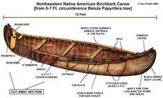 NativeTech: NativeTech: Birchbark Canoe Detail Native American Wisdom, Native American History, Native American Indians, Canoe And Kayak, Kayak Fishing, Fishing Boats, Canoe Trip, Wooden Canoe, Wooden Boats