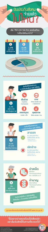 เงินประกันสังคม จ่ายแล้วไปไหน ? Business Fashion, Business Style, Social Security Benefits, Infographic, Routine, Infographics, Visual Schedules, Office Fashion