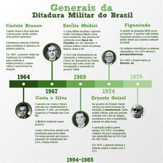 generais-da-ditadura-nomes.jpg (800×800)