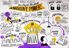 graphic recording   Graphic Recording at CeBIT Global Conferences – the pictures